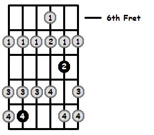 G Lydian Mode 6th Position Frets