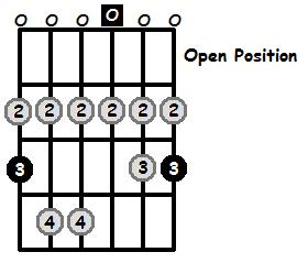G Lydian Mode Open Position Frets