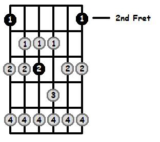 G Flat Lydian Mode 2nd Position Frets
