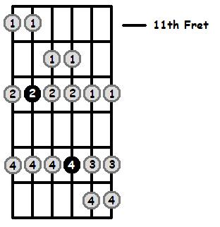 A Sharp Mixolydian Mode 11th Position Frets