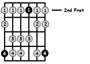 A Mixolydian Mode 2nd Position Frets