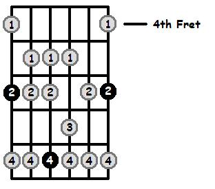 A Sharp Mixolydian Mode 4th Position Frets