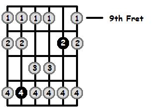 A Mixolydian Mode 9th Position Frets