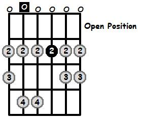 A Mixolydian Mode Open Position Frets