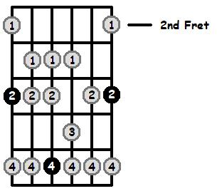 A Flat Mixolydian Mode 2nd Position Frets