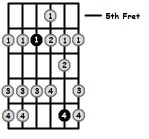 A Flat Mixolydian Mode 5th Position Frets
