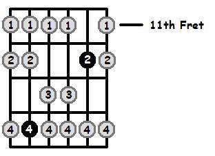 B Mixolydian Mode 11th Position Frets