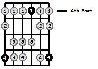 B Mixolydian Mode 4th Position Frets