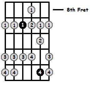 B Mixolydian Mode 8th Position Frets