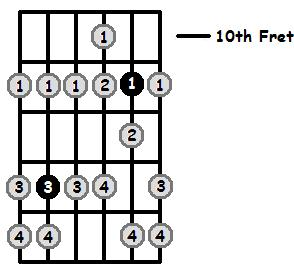 A Sharp Phrygian Mode 10th Position Frets