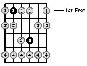 A Sharp Phrygian Mode 1st Position Frets