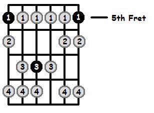 A Phrygian Mode 5th Position Frets