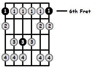 A Sharp Phrygian Mode 6th Position Frets