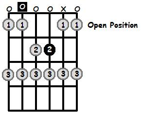 A Phrygian Mode Open Position Frets