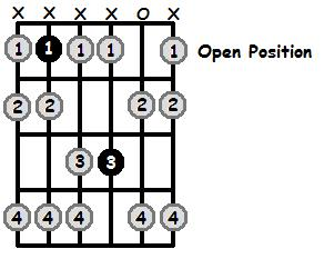 A Sharp Phrygian Mode Open Position Frets