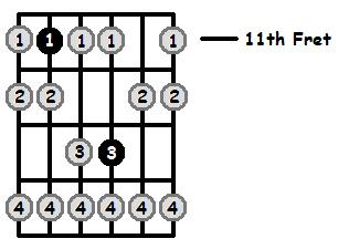 A Flat Phrygian Mode 11th Position Frets