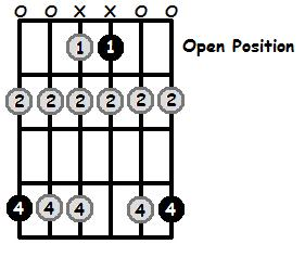 A Flat Phrygian Mode Open Position Frets