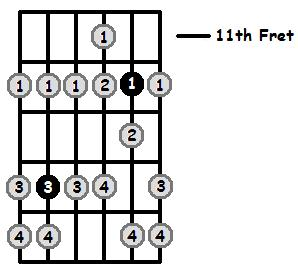 B Phrygian Mode 11th Position Frets