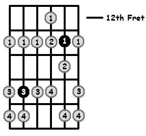 B Sharp Phrygian Mode 12th Position Frets