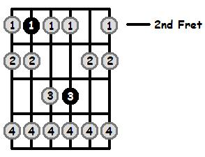 B Phrygian Mode 2nd Position Frets
