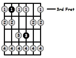 B Sharp Phrygian Mode 3rd Position Frets