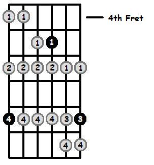 B Sharp Phrygian Mode 4th Position Frets