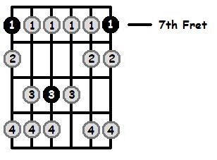 B Phrygian Mode 7th Position Frets