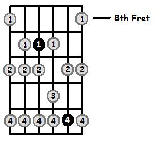 B Phrygian Mode 8th Position Frets