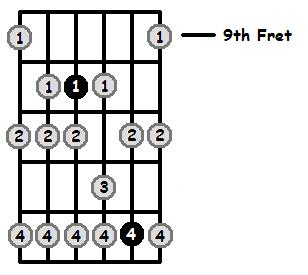 B Sharp Phrygian Mode 9th Position Frets
