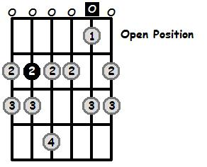 B Phrygian Mode Open Position Frets