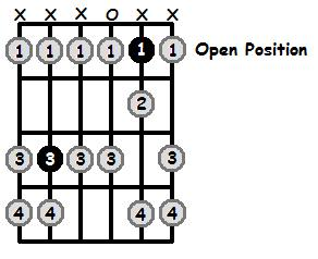 B Sharp Phrygian Mode Open Position Frets