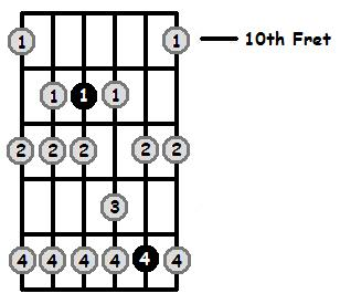 C Sharp Phrygian Mode 10th Position Frets
