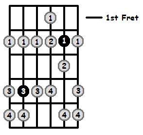 C Sharp Phrygian Mode 1st Position Frets