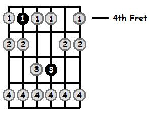 C Sharp Phrygian Mode 4th Position Frets