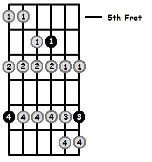 C Sharp Phrygian Mode 5th Position Frets