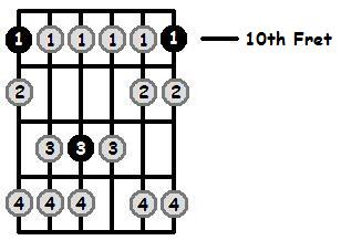 D Phrygian Mode 10th Position Frets