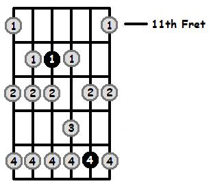 D Phrygian Mode 11th Position Frets