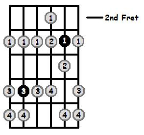 D Phrygian Mode 2nd Position Frets