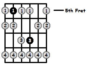 D Phrygian Mode 5th Position Frets