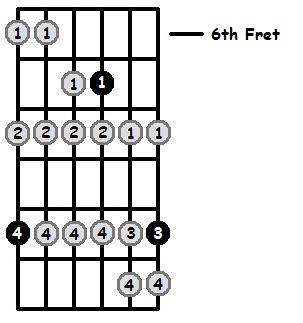 D Phrygian Mode 6th Position Frets