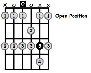 D Phrygian Mode Open Position Frets