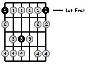 E Sharp Phrygian Mode 1st Position Frets