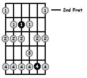 E Sharp Phrygian Mode 2nd Position Frets