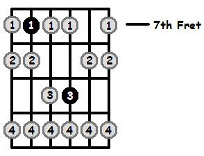 E Phrygian Mode 7th Position Frets