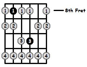 E Sharp Phrygian Mode 8th Position Frets