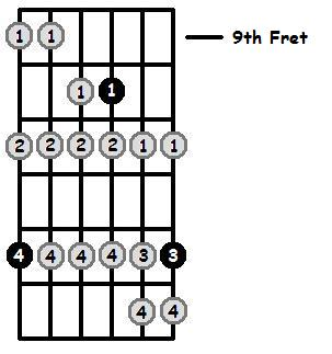 E Sharp Phrygian Mode 9th Position Frets