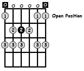 E Phrygian Mode Open Position Frets