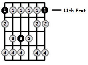 E Flat Phrygian Mode 11th Position Frets