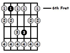 E Flat Phrygian Mode 6th Position Frets