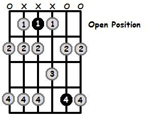 E Flat Phrygian Mode Open Position Frets